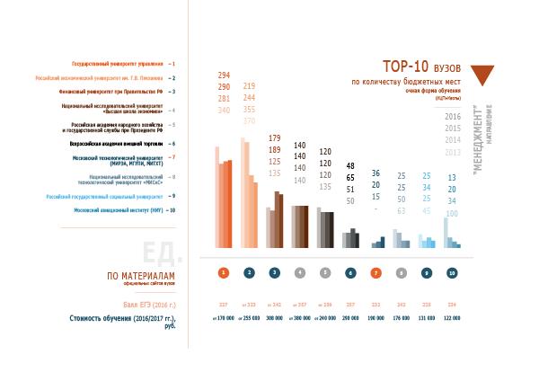 Бюджетные места в вузах по направлению «Менеджмент» (2013-2016 гг.)
