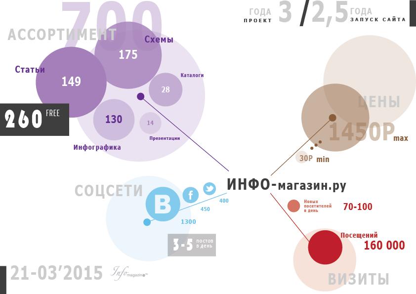 Info-magazin.ru - электронные образовательные материалы