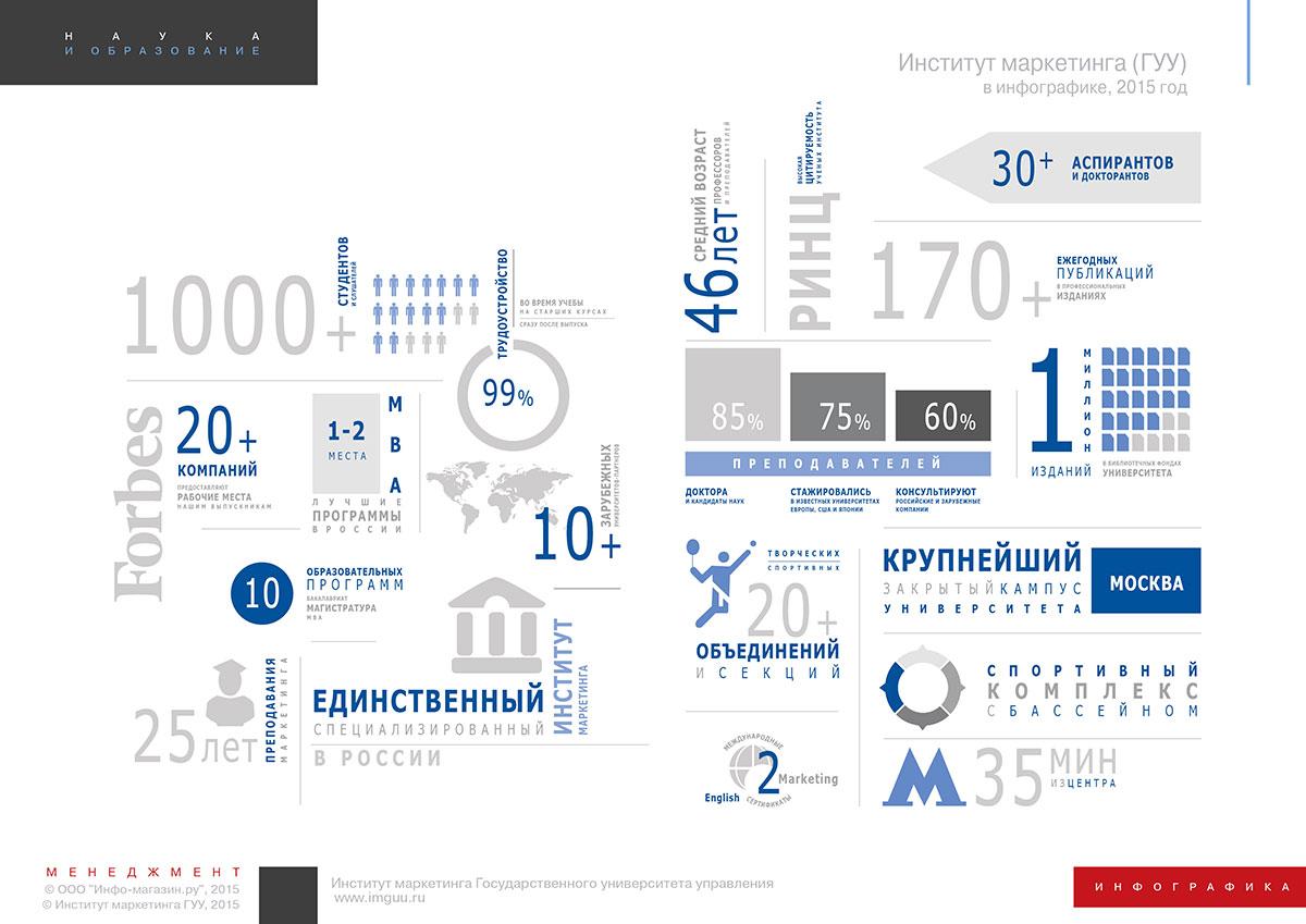 Институт маркетинга ГУУ в инфографике, 2015 год