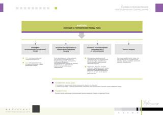 Схема определения географических границ рынка